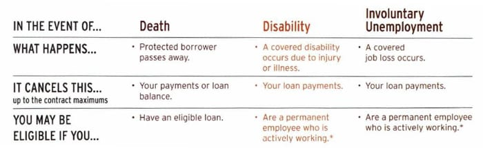 Debt protection chart